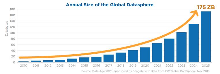 Data Vs Big Data