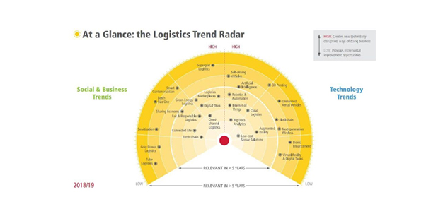 Logistics optimization- Machine learning in manufacturing
