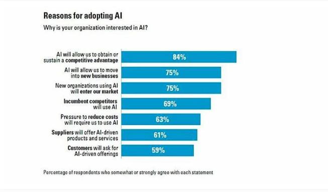 Adopting AI in businesses