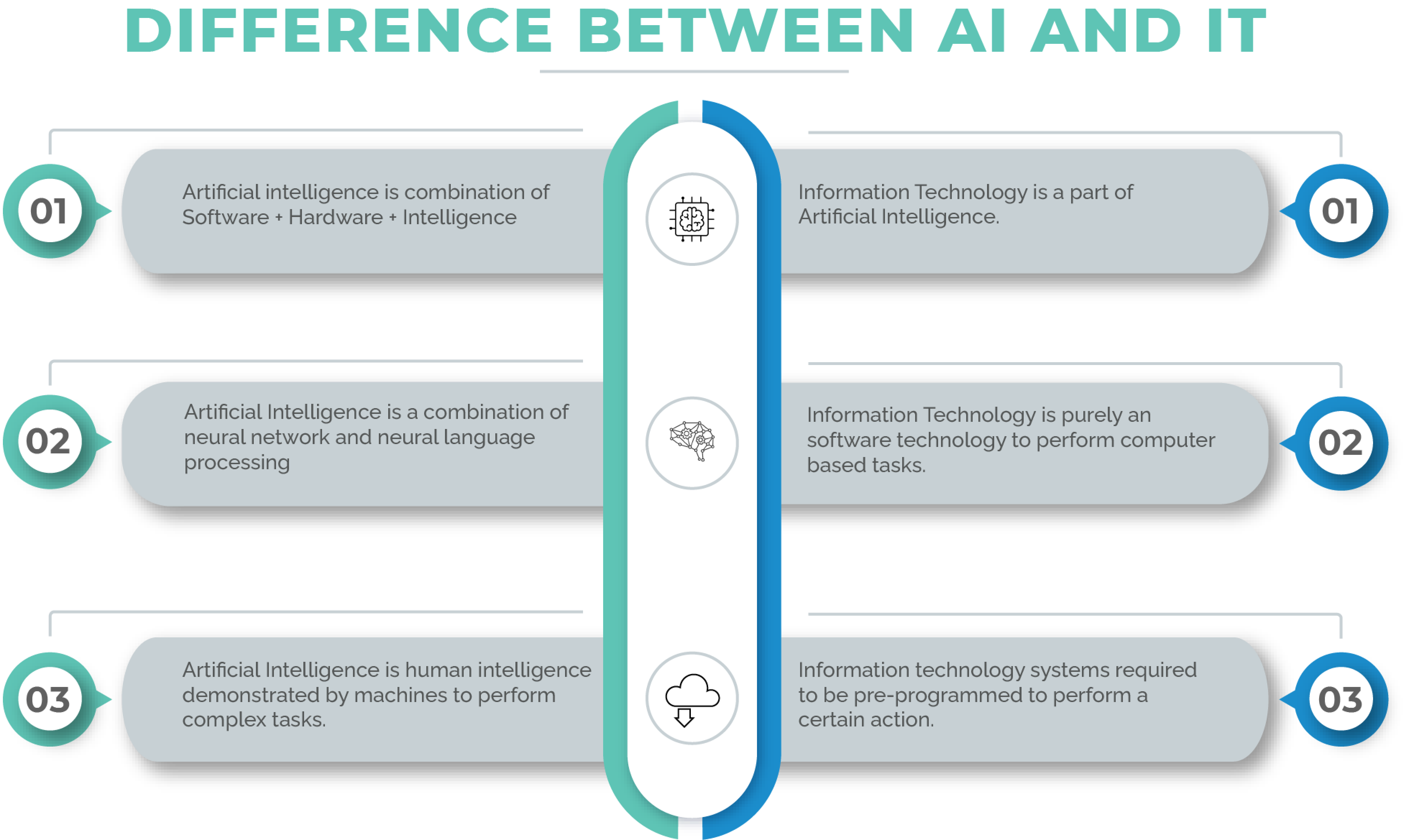 AI vs IT