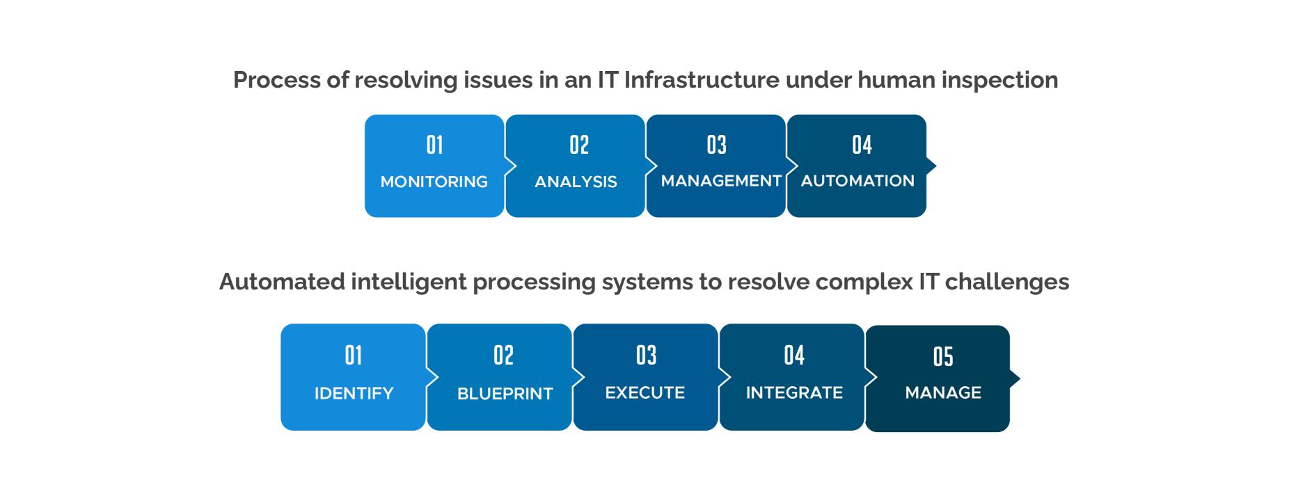 AI vs IT process