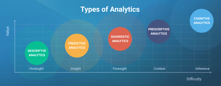 5 Types of Data Analytics And Their Prominence