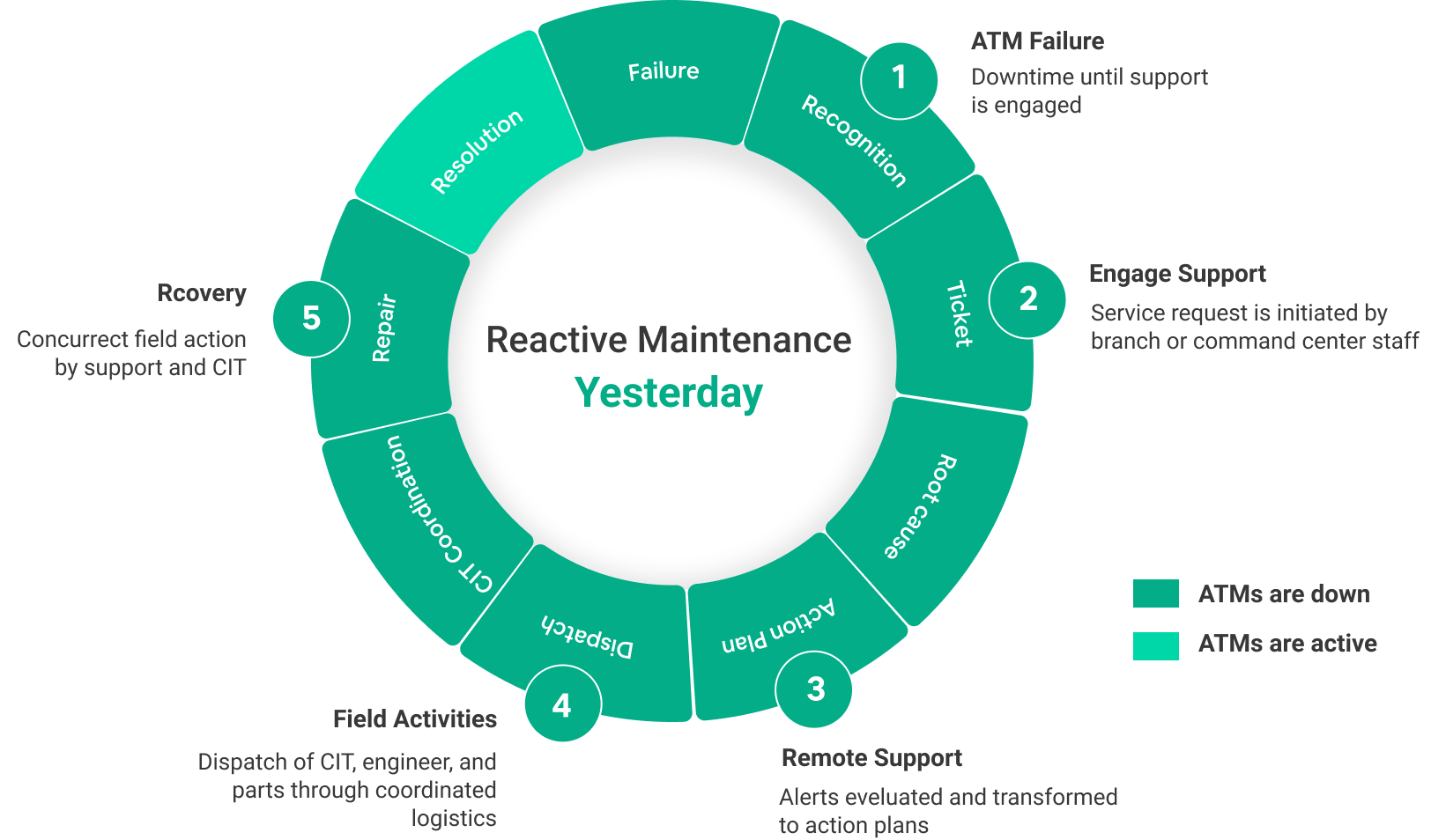 Reactive Maintenance of ATMS