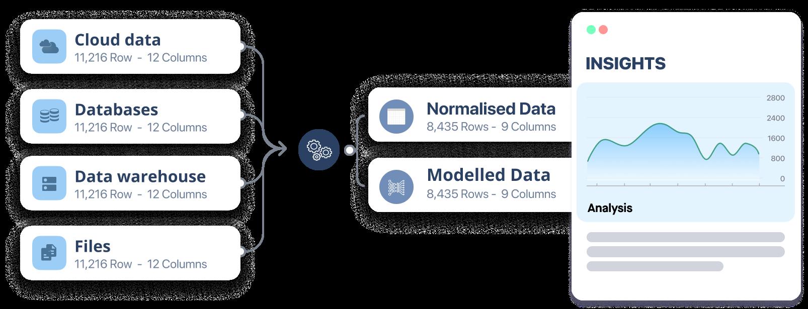 Data Science platform